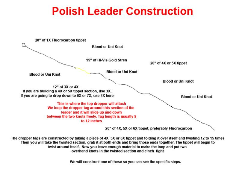 Polish Leader Constructing - Fly Fishing Instructions from the Blue Quill Angler